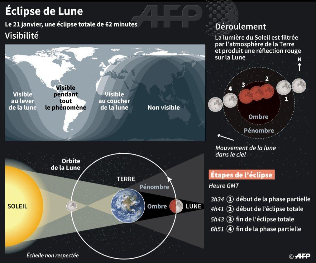 Éclipse totale de Lune le 21 janvier en Afrique de l'Ouest