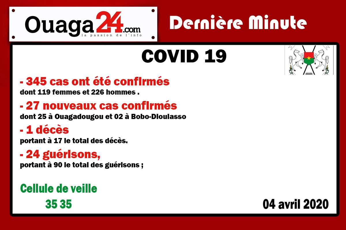 Burkina/Coronavirus: 345 cas ont été confirmés à la date du 04 Avril 2020
