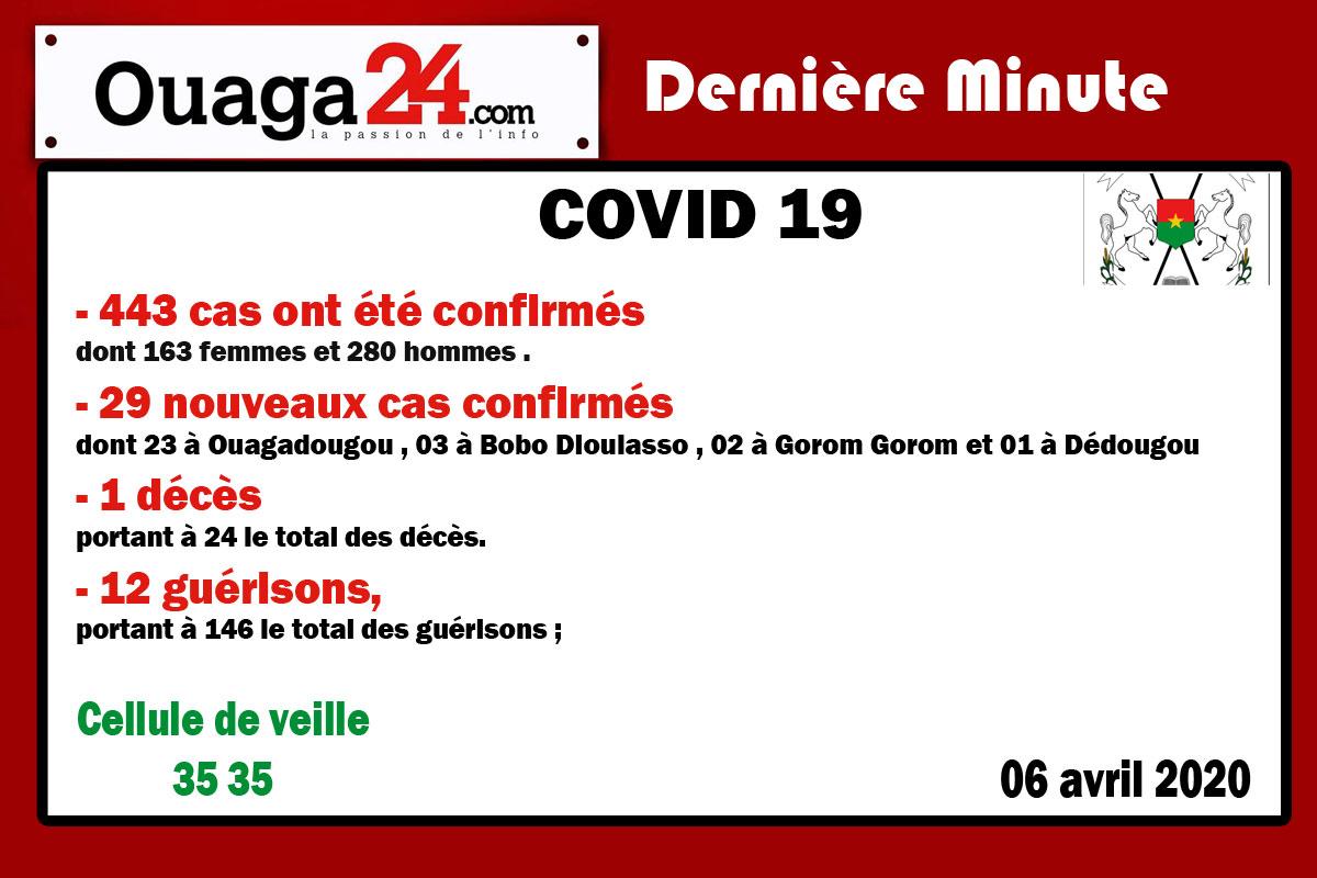 Burkina/Coronavirus: 443 cas ont été confirmés à la date du 08 Avril 2020