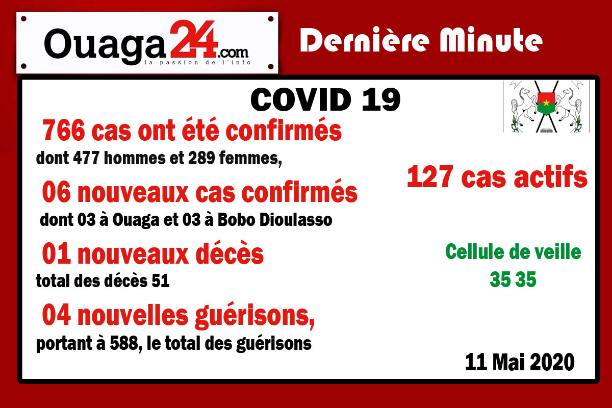 Burkina/Coronavirus : 06 nouveaux cas