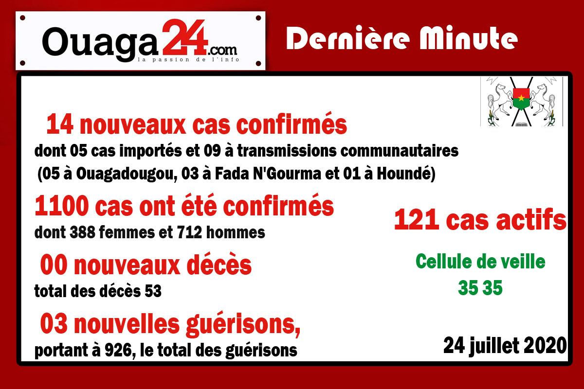 Burkina/Coronavirus: 14 nouveaux cas confirmés à la date du 24 Juillet 2020.