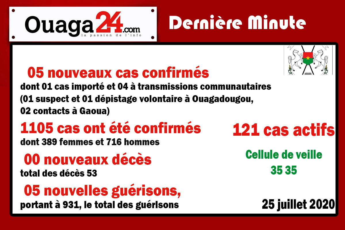 Burkina/Coronavirus: 05 nouveaux cas confirmés.