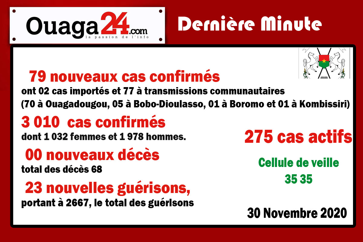 Coronavirus au Burkina Faso: 79 nouveaux cas confirmés à la date du 30 Novembre 2020
