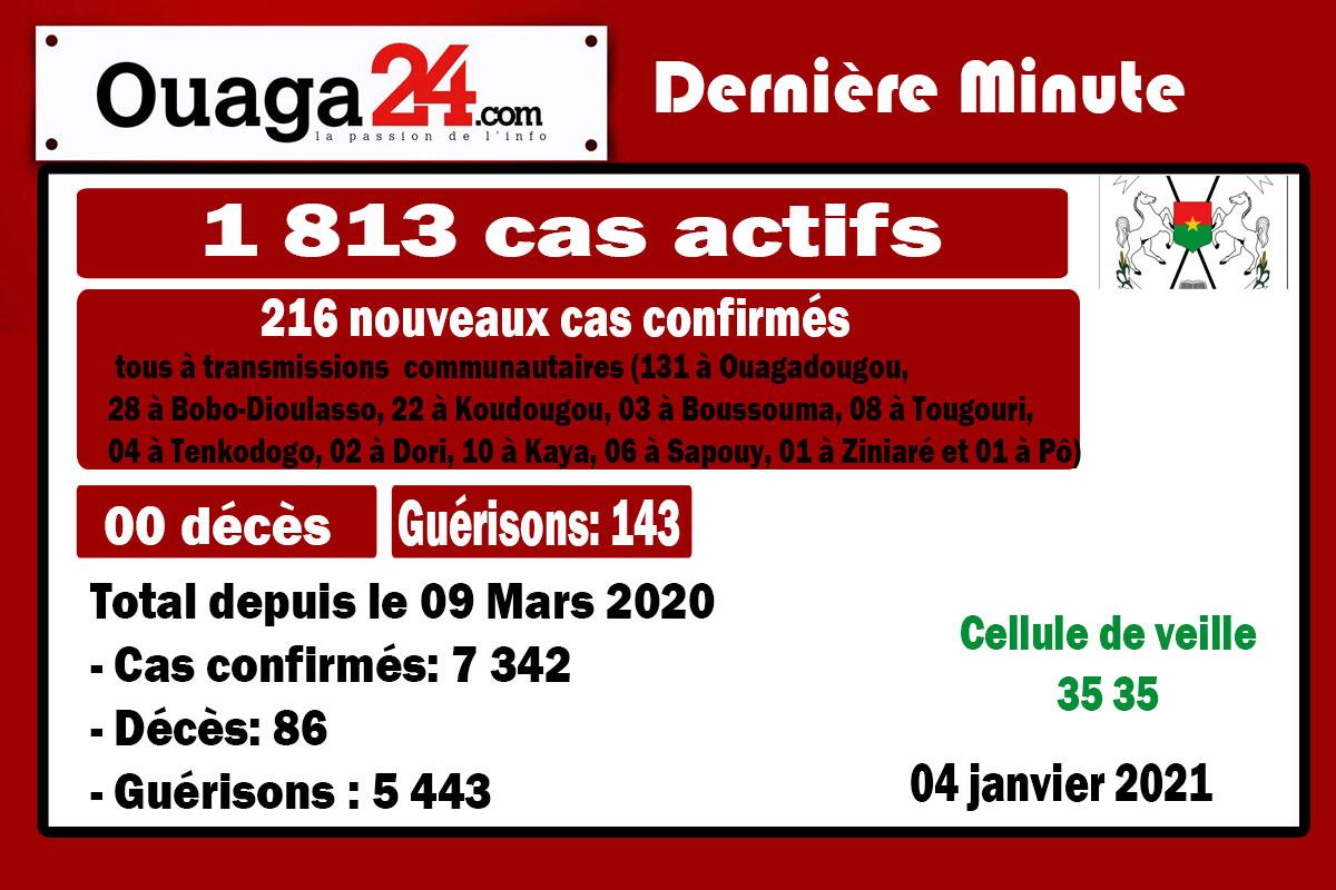 Coronavirus au Burkina: 216 nouveaux cas à la date du 04 Janvier 21