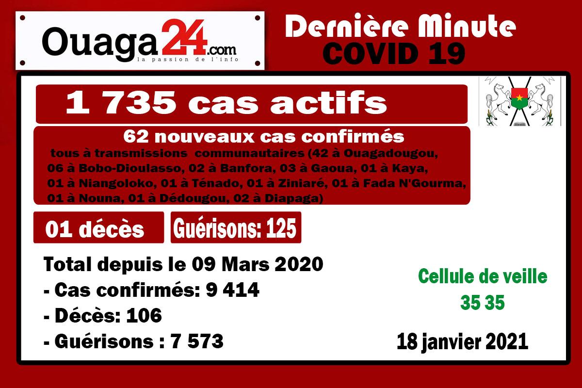 Coronavirus au Burkina: 01 décès et 62 nouveaux cas à la date du 18 Janvier 21