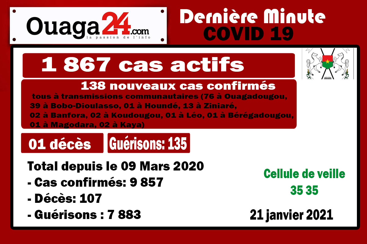 Coronavirus au Burkina: 01 décès et 138 nouveaux cas à la date du 21 Janvier 21